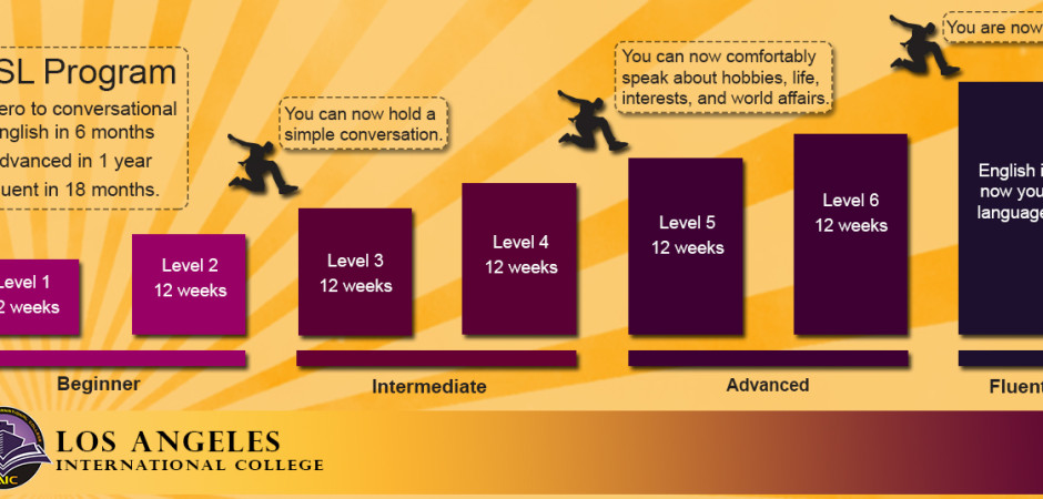 LAIC_ESL_progress_chart